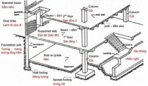 Các thuật ngữ trong kiến trúc thông dụng nhất