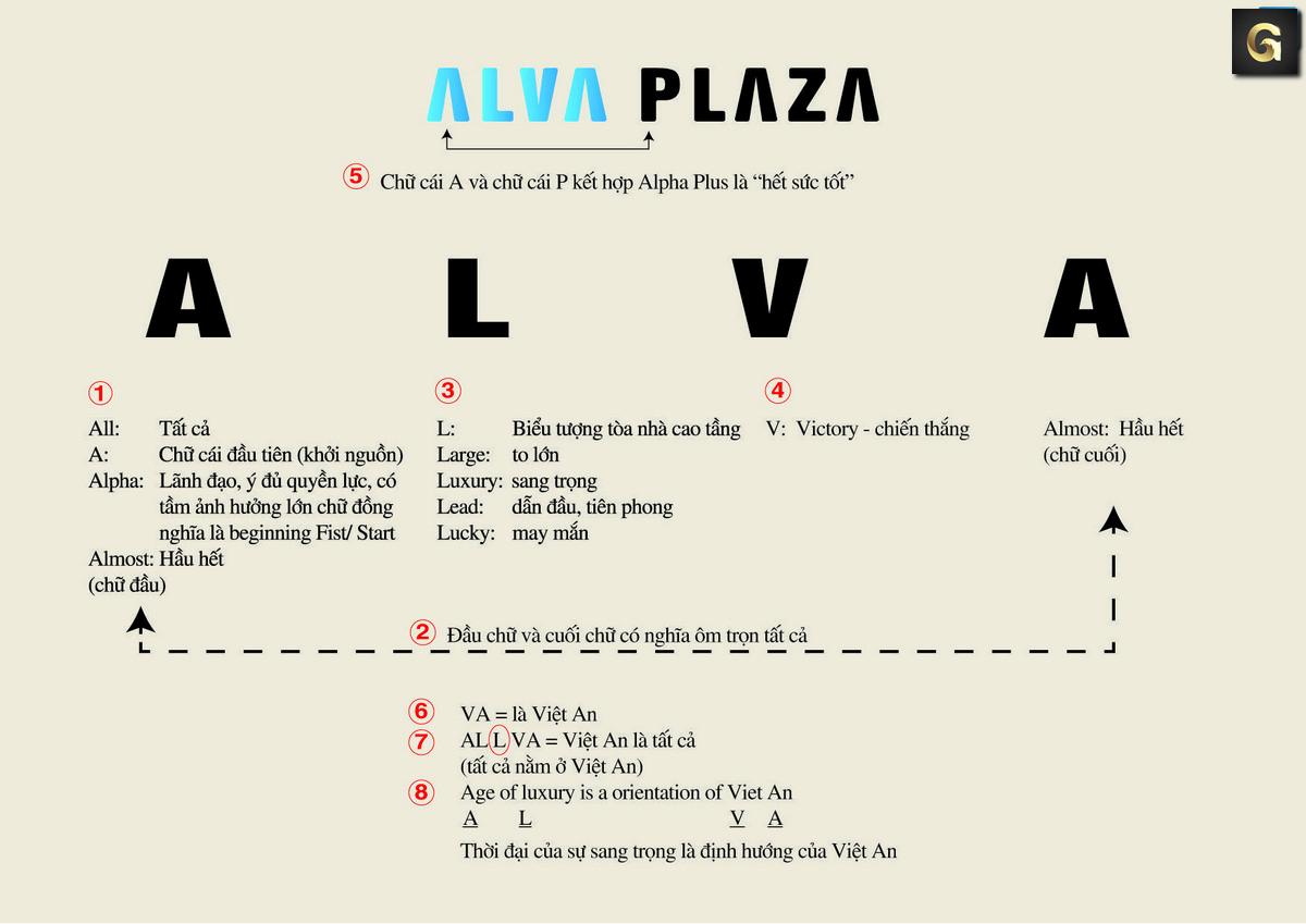 Alva Plaza