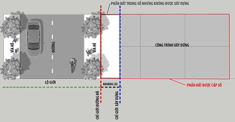 Lộ giới là gì ? Quy định về sự việc xây nhà cách lộ giới 2020